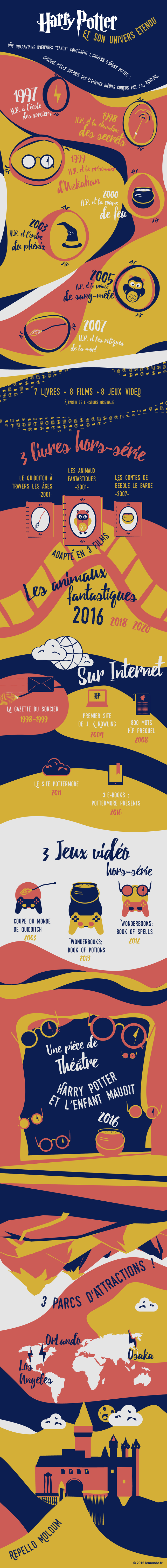 infographie hp