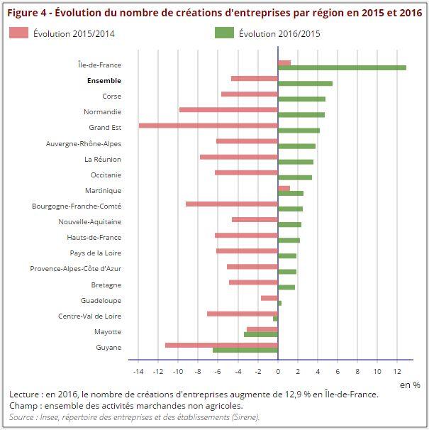 schéma création d'entreprises régions