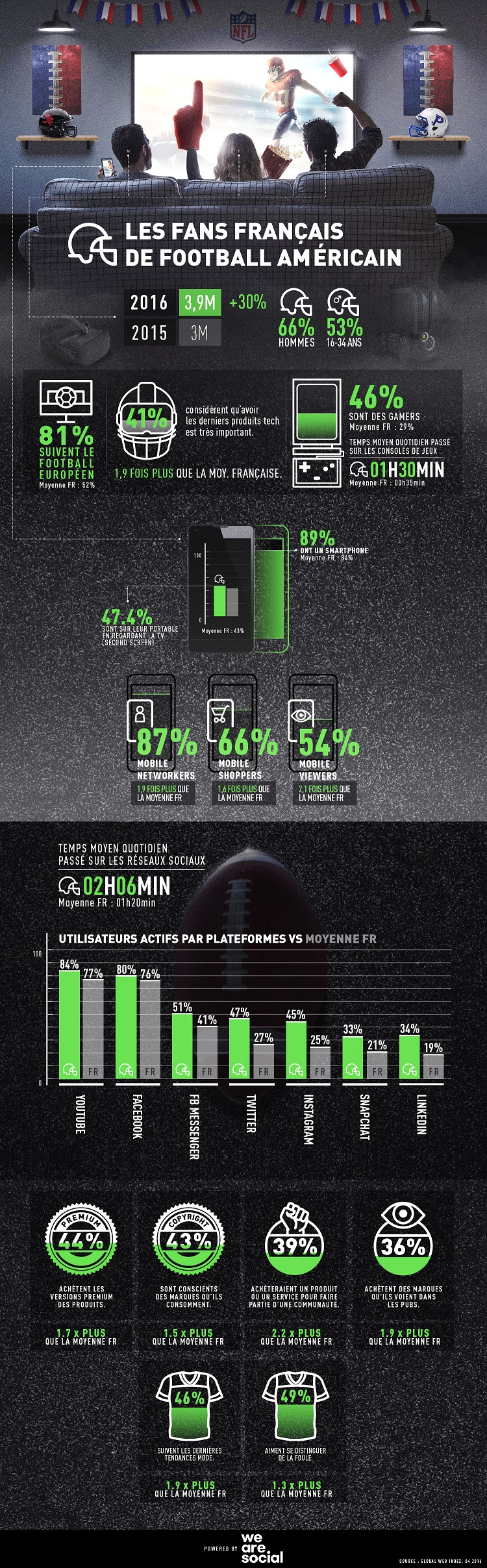 Infographie We Are Social ok