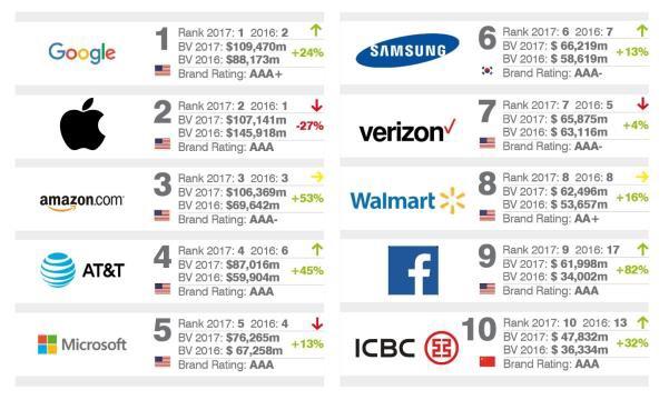 Top valeurs de marques