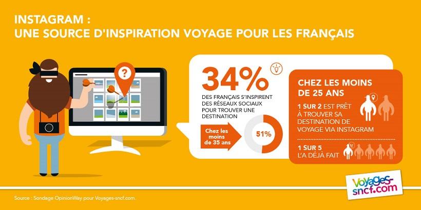 Infographie Voyages-sncf.com orange