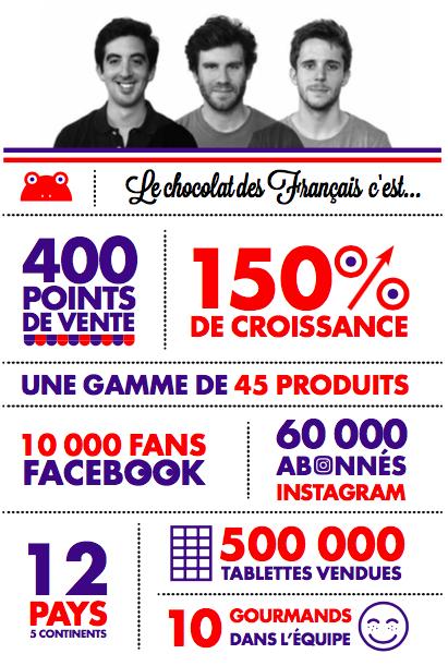 infographie chocolat francais