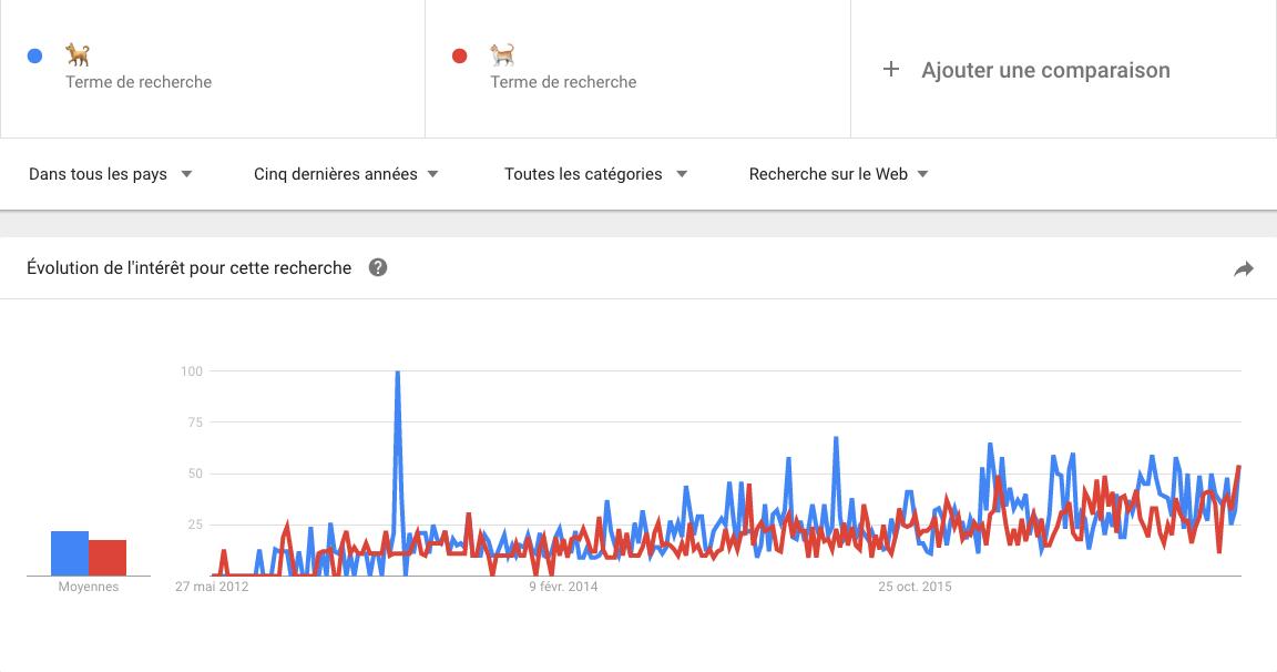 statistiques google trends