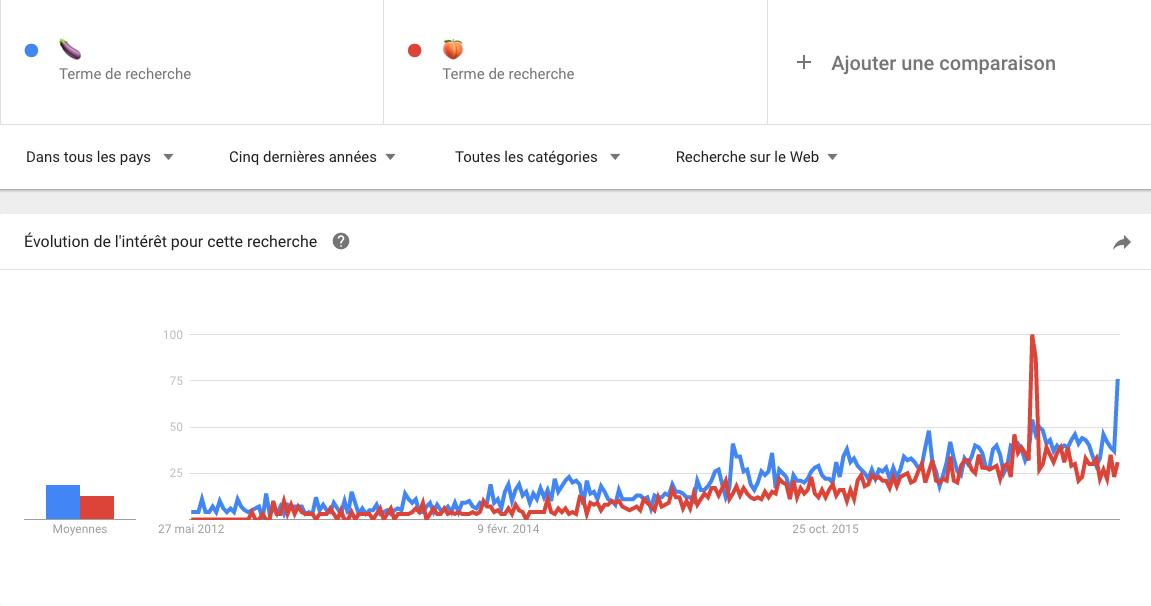 statistiques emojis pêche et aubergine