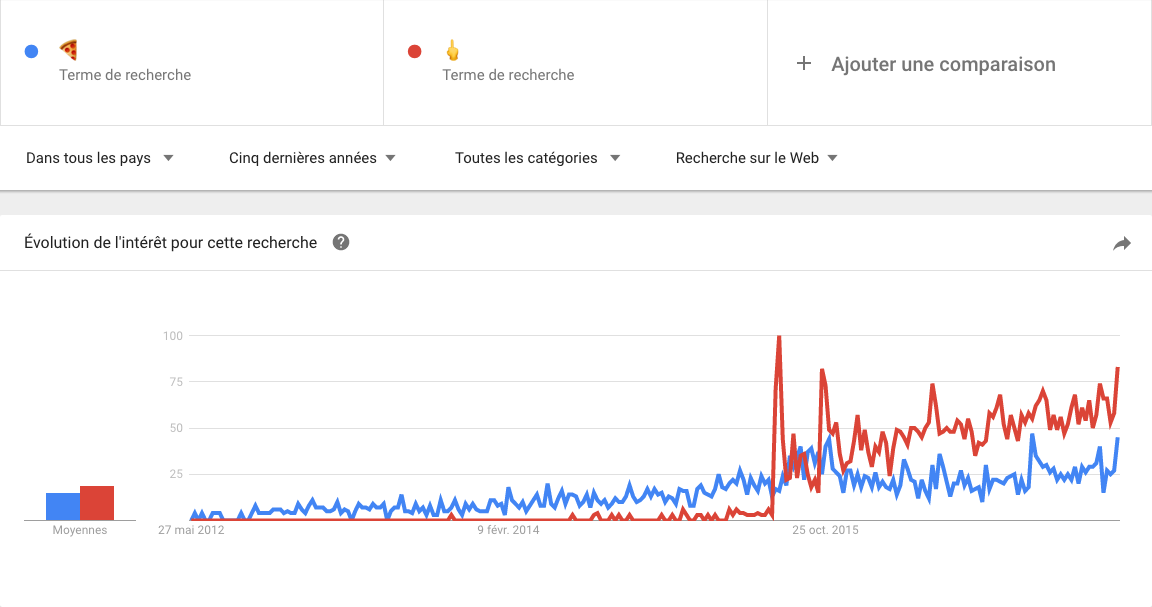 graphique google trends
