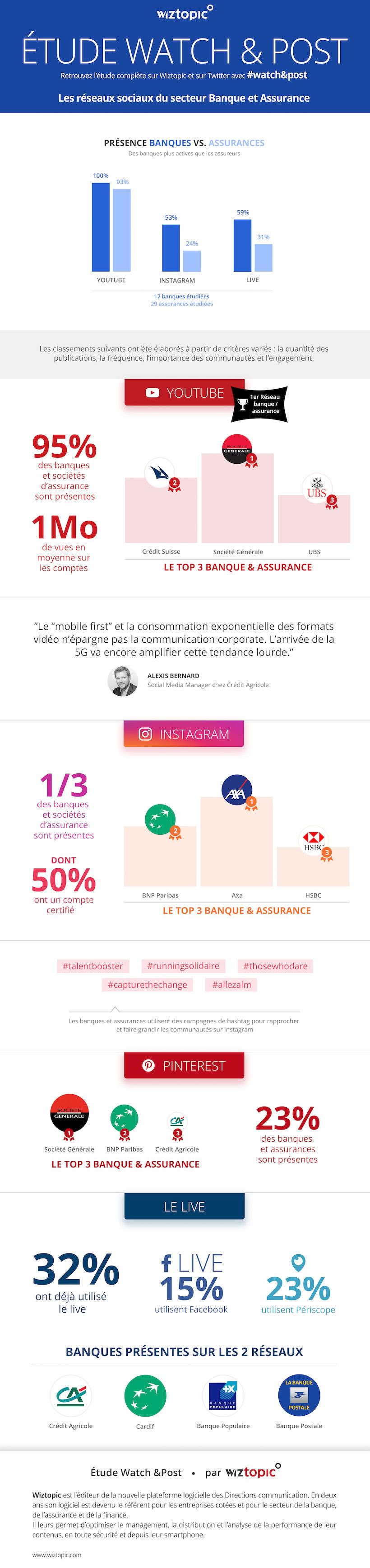 Infographie Watch Post usages réseaux sociaux par les banques et assurances