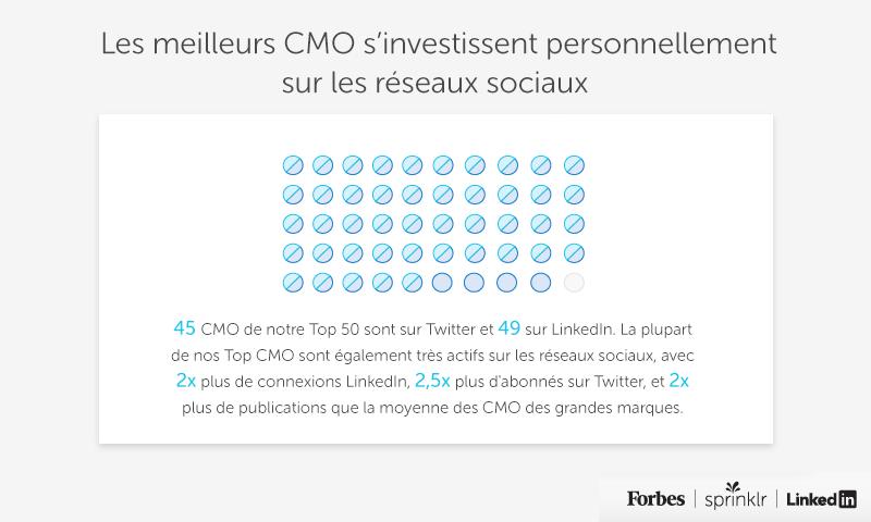Utilisation des réseaux sociaux par les CMO