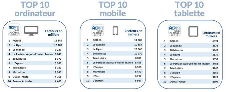 top10 audience device numerique