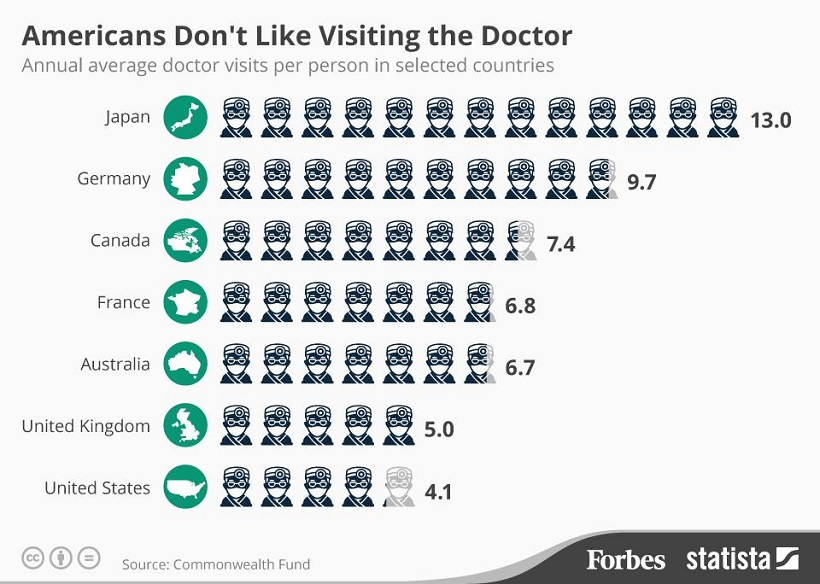 amerique docteur