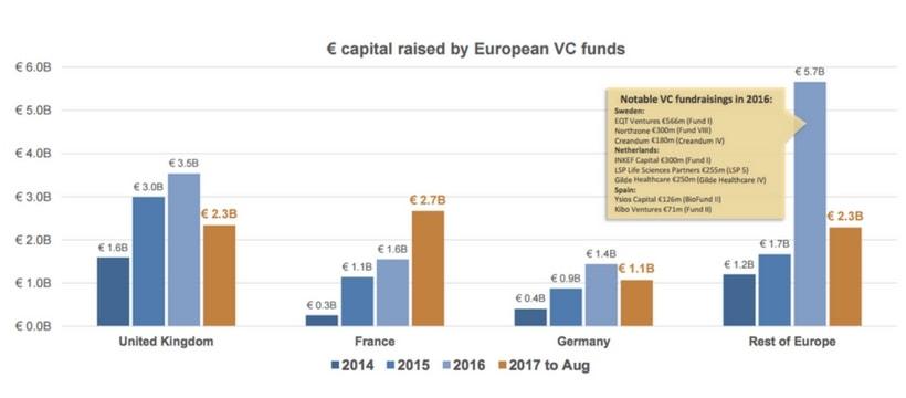 graphique sur les levées de fonds en Europe