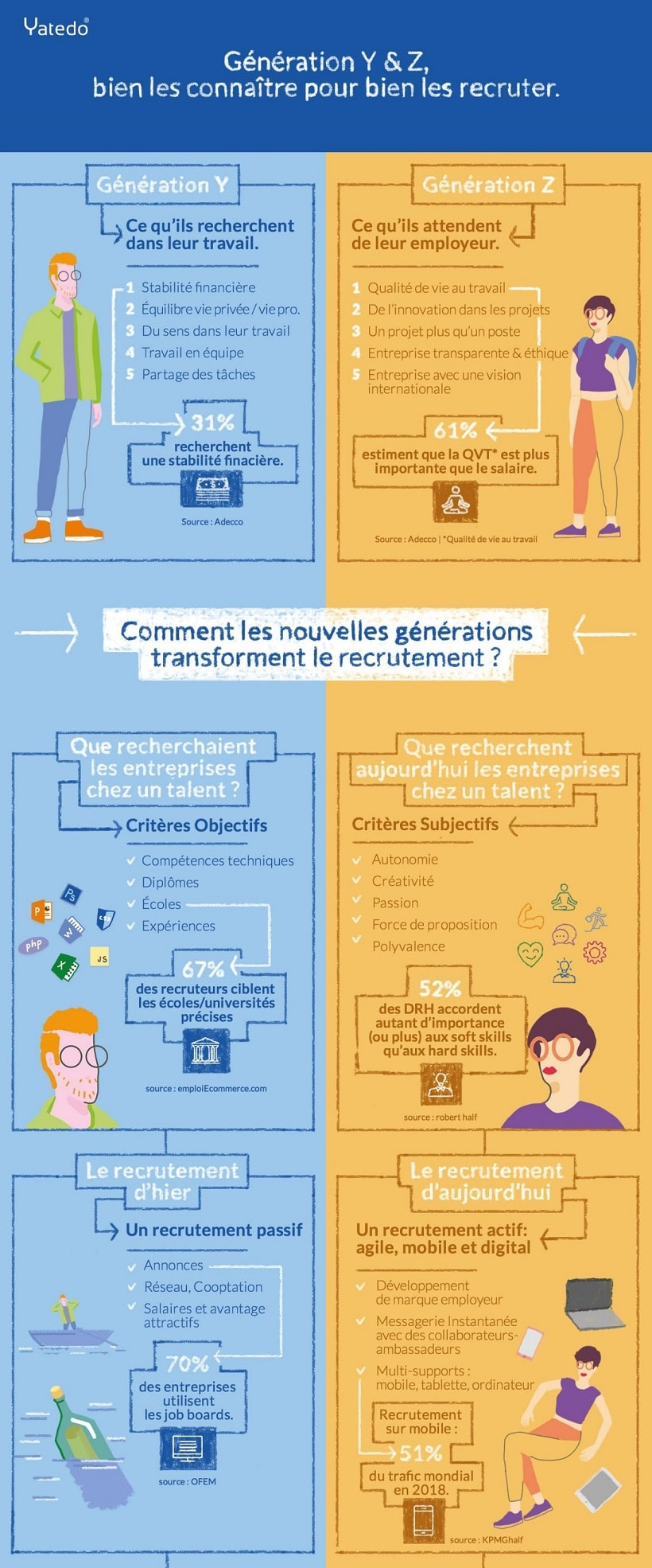 infographie recrutement