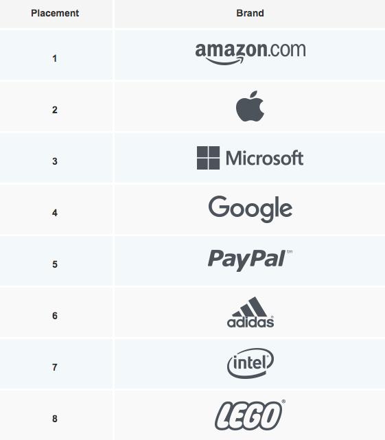 top cinq du classement authentic