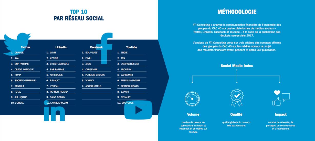 Les meilleures entreprises du CAC40 pour chaque réseau social, en matière de communication financière