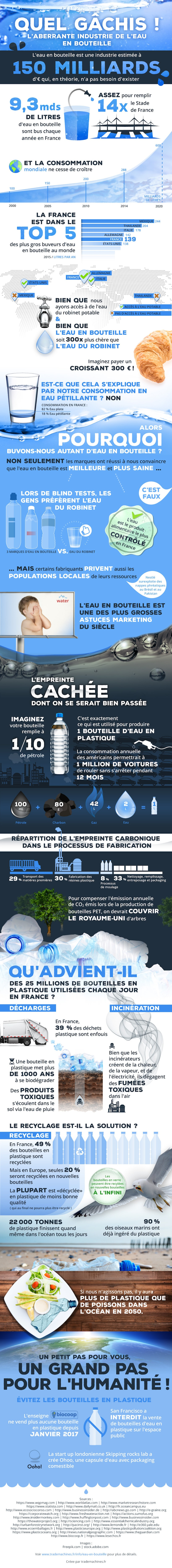 Infographie eau pollution