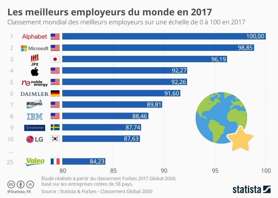 Les meilleurs employeurs du monde en 2017