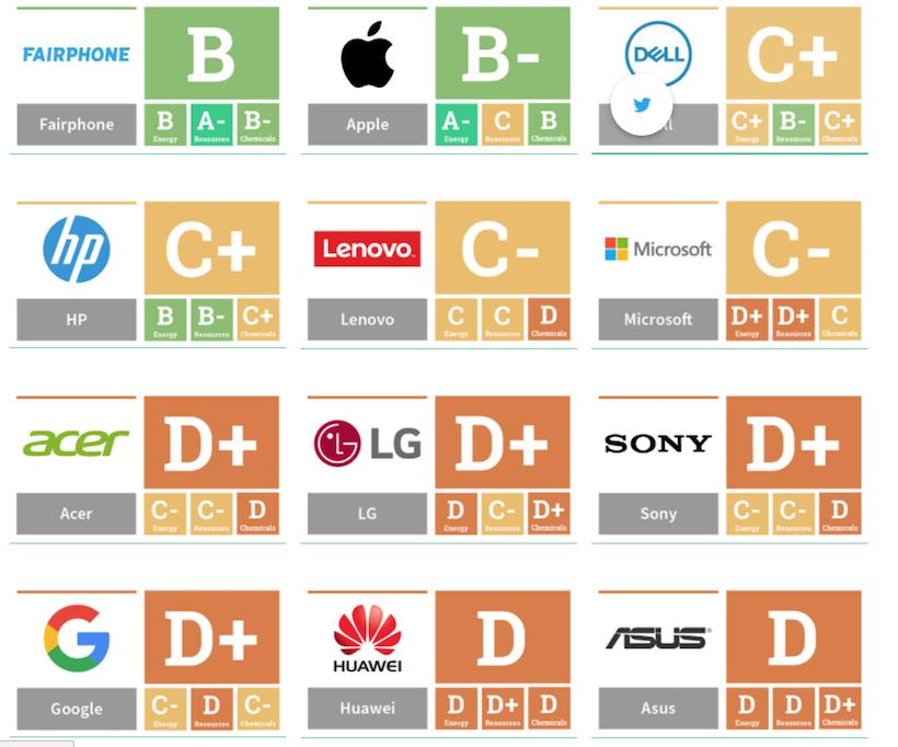 classement Greenpeace des entreprises tech