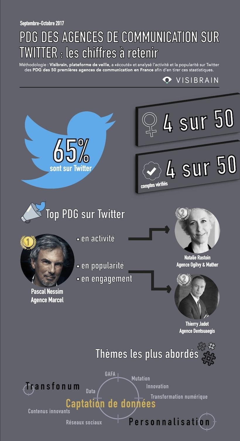 infographie des PDG d'agence les plus populaires sur twitter