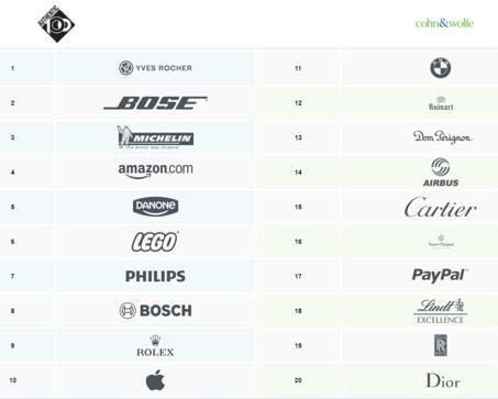 classement des marques les plus authentiques