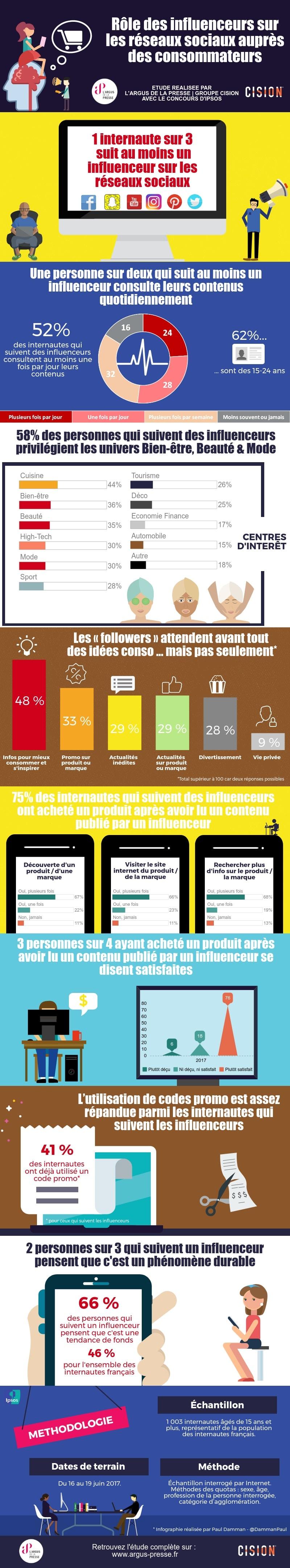 infographie role des influenceurs