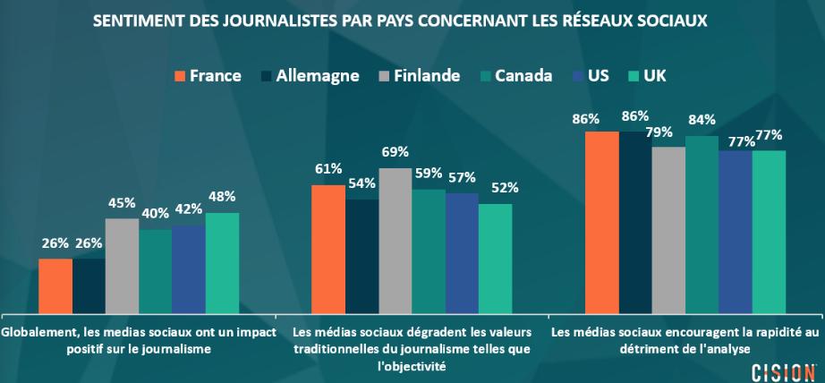 Tableau réseaux sociaux et journalisme