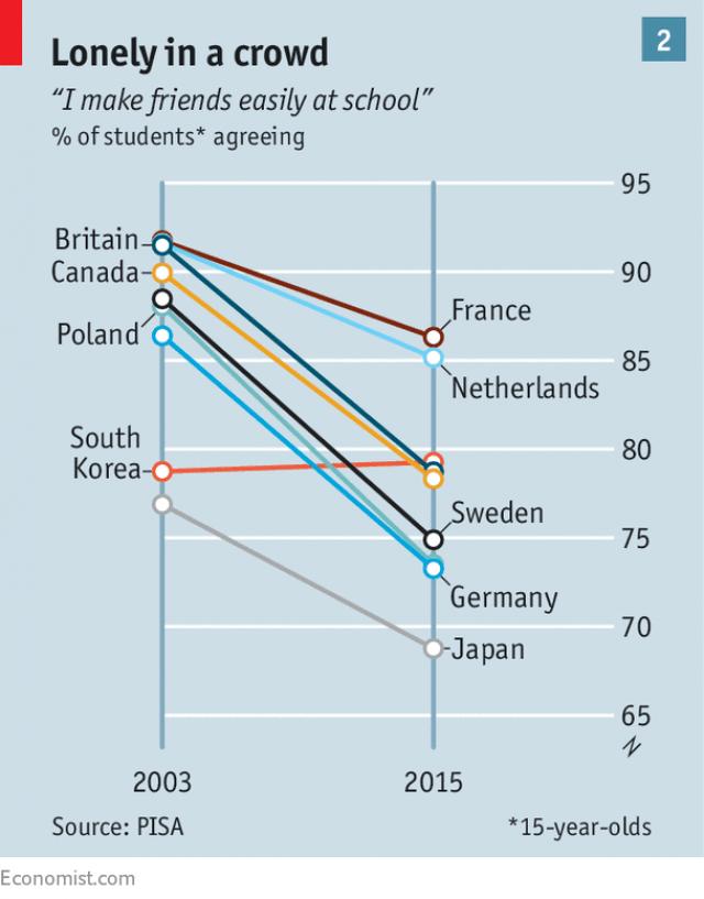 graphique qui illustre la solitude chez les jeunes de 15 ans dans les pays developpes
