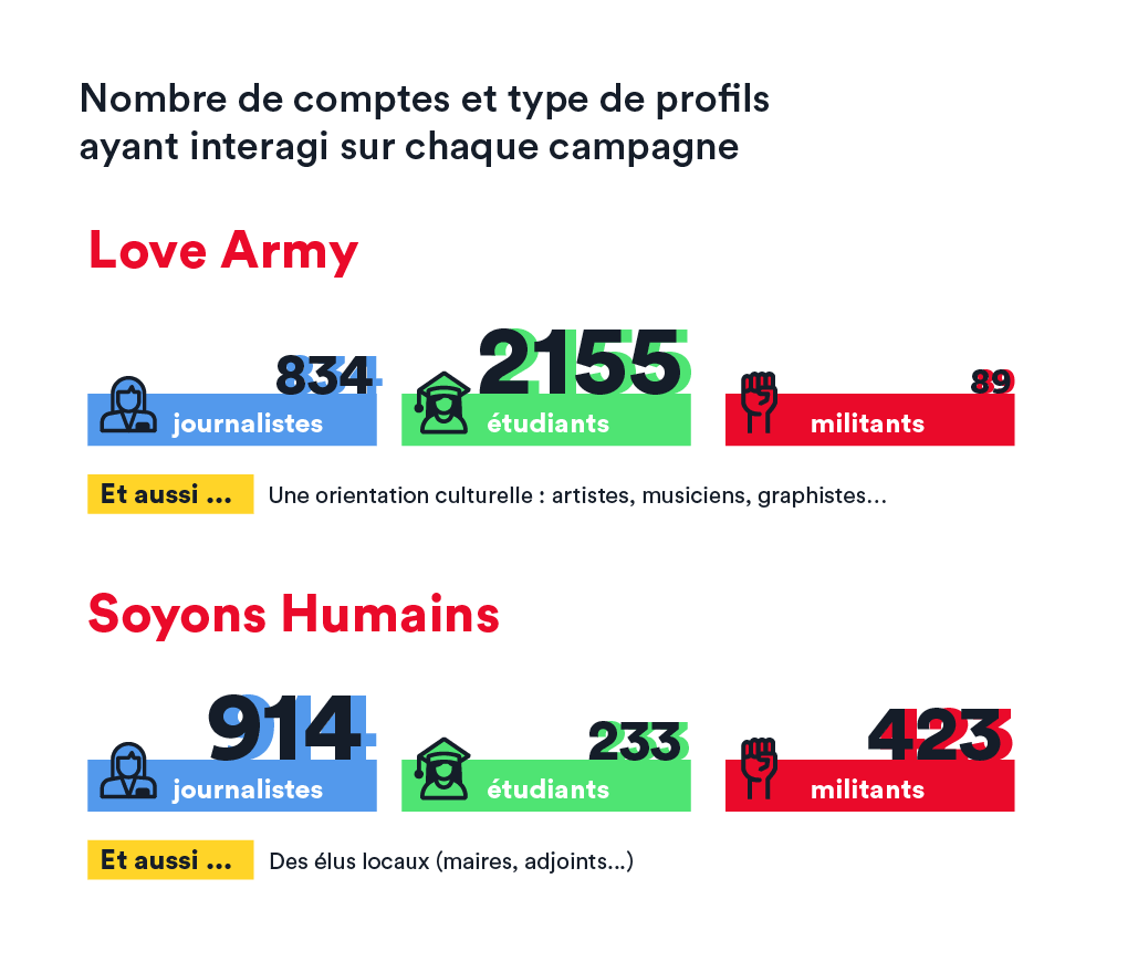 comparatif twitter campagne