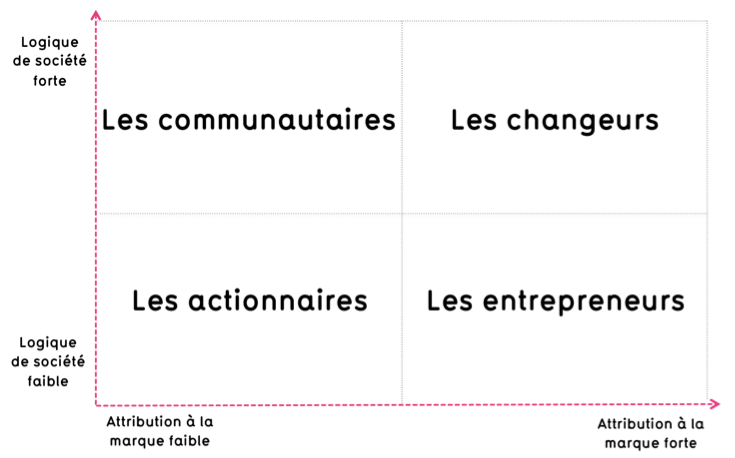 schema des differents types de patrons