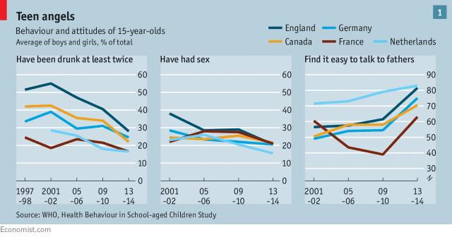 graphique qui illustre les comportements des jeunes de 15 ans