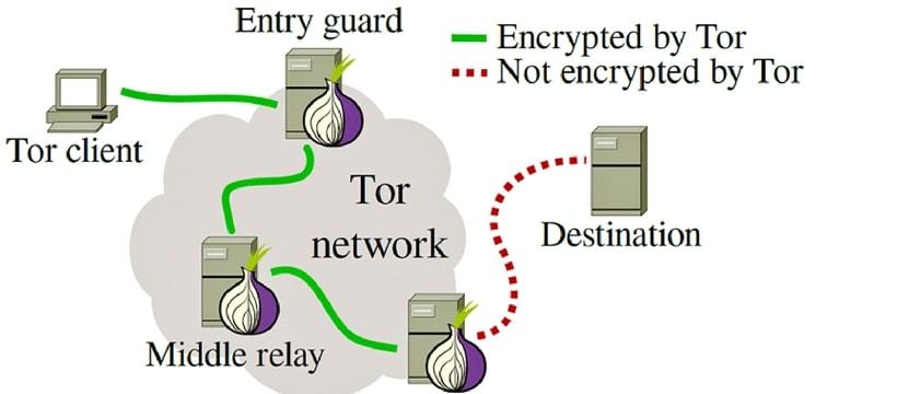 Une infographie decrivant le fonctionnement du reseau Tor