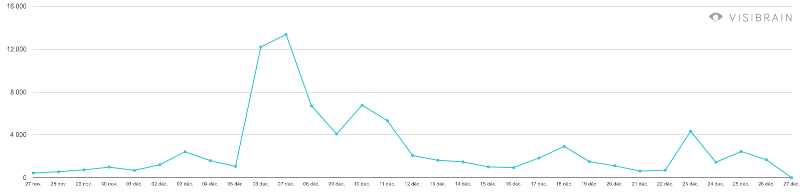 graphique de la campagne soyonshumains