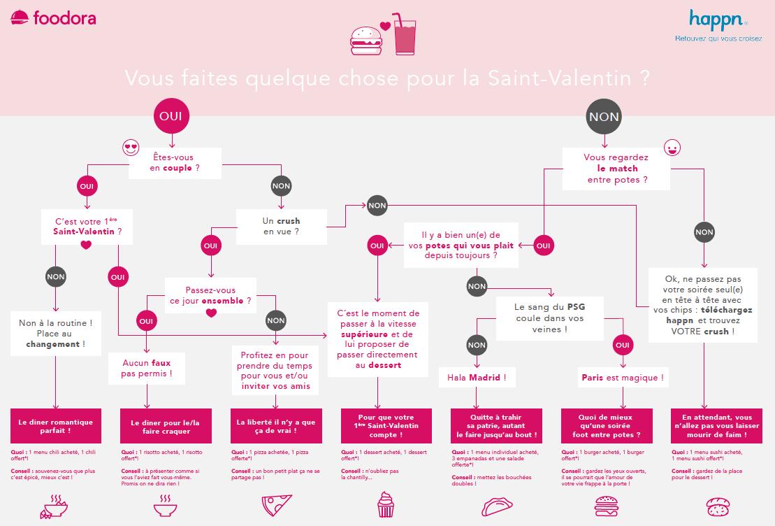 infographie de la saint valentin happn et foodora