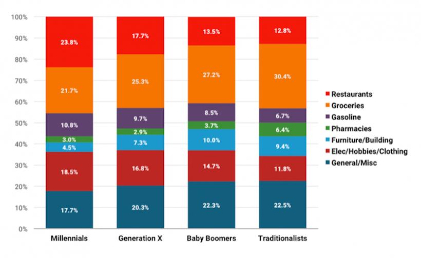 Combien dépensent les millennials