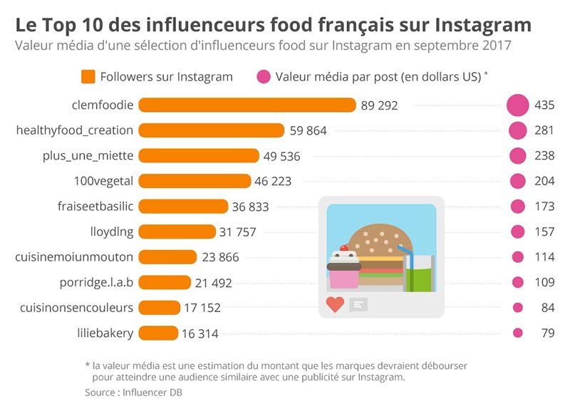 top des influenceurs food