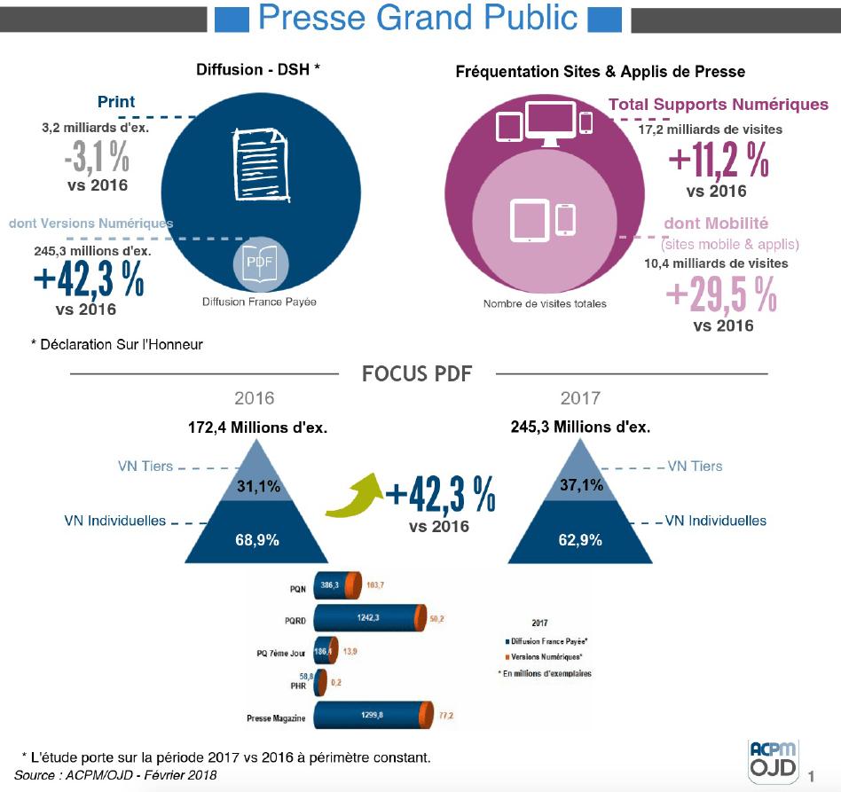 Infographie ACPM