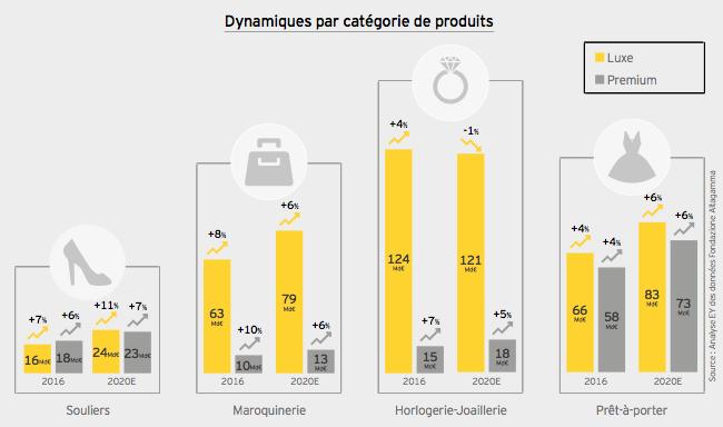 La croissance des accessoires dans le luxe