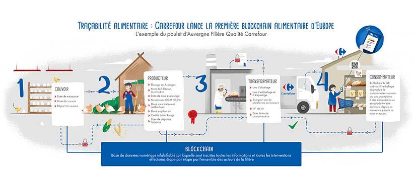 Infographie Carrefour Blockchain