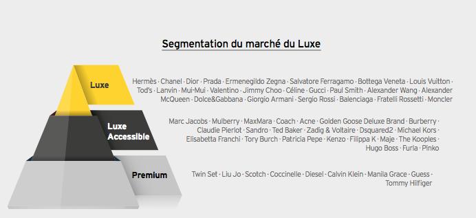 infographie des segments du luxe