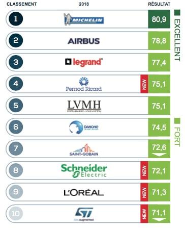 Top 10 des entreprises du CAC40 les plus réputées