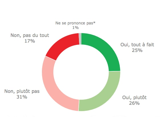 statistiques BVA
