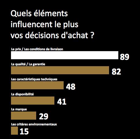 Une étude Deloitte sur les préférences des consommateurs
