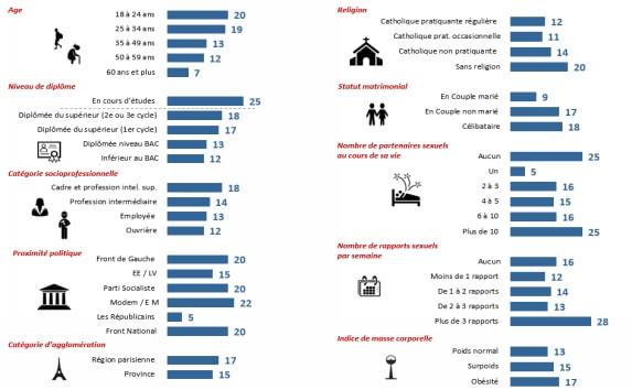 infographie sur le sexe et les femmes