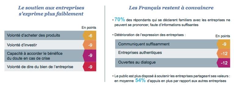 infographie des dimensions de la réputation des entreprises