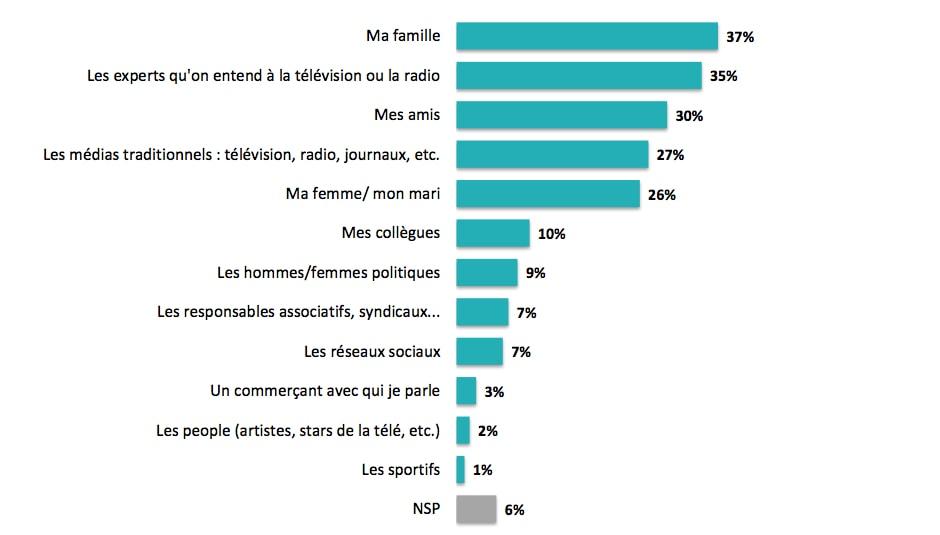 les opinions des français