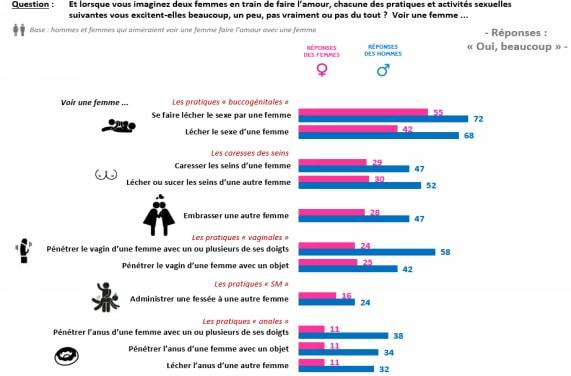 pratiques sexuelles infographie