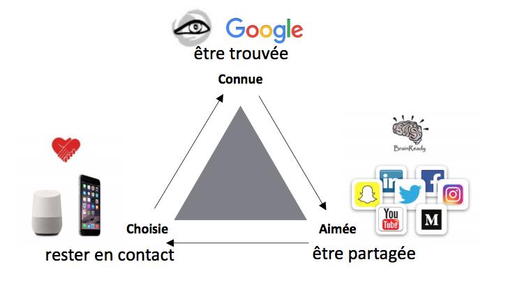 Une pyramide de choix