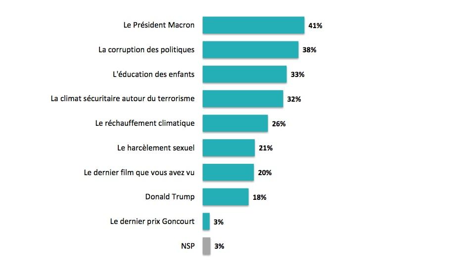 les sujets qui fâchent les français