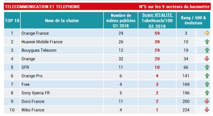 classement telecom