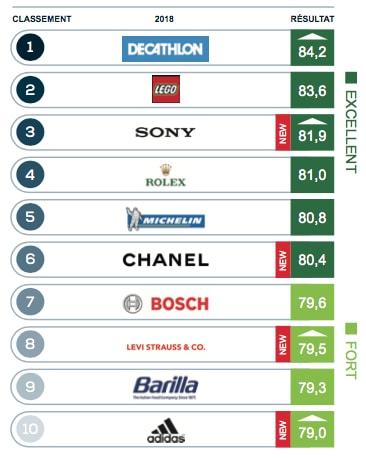 top 10 des entreprises présentes en France les plus réputées