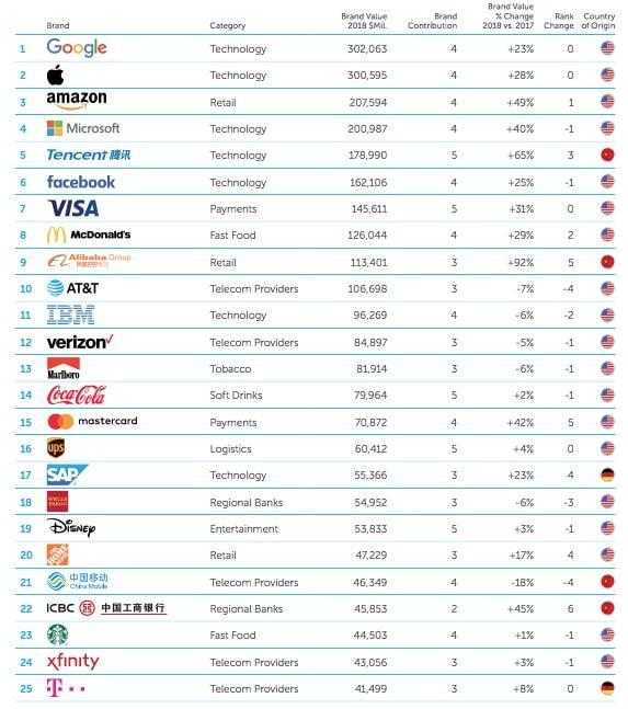 Top 100 des plus grosses marques