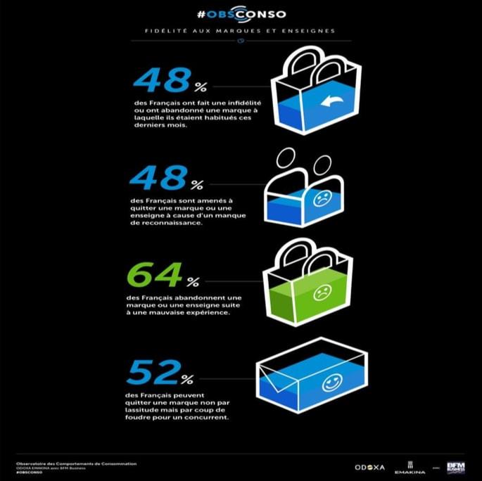 infographie sur la fidélisation des clients